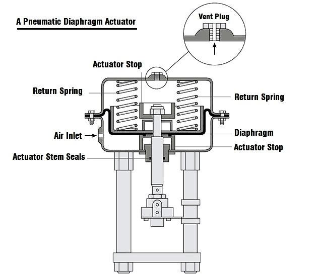 control-valve-diaphragm-actuators