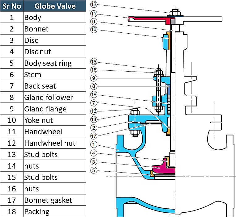 cross-section of globe valve and its parts